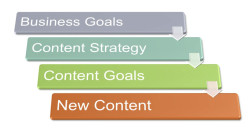 Progress diagram from business goal, to content strategy, to content goals to new content