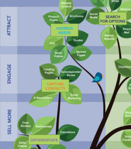 Content Tree Graphic